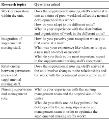 Nurse Manager Interview Questions Supplemental Nursing Staff S Experiences At A Spanish Hospital