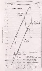 aerospace engineering blog part 7