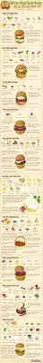 28 best posters charts and fun infographics images on pinterest