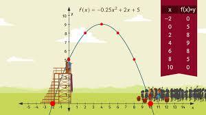 word problems with quadratic equations u2013 made easy