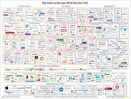 is big data still a thing the 2016 big data landscape u2013 matt turck