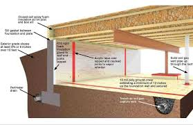 waterproofing cinder block basement walls basement systems of ohio full size of basement waterproofing cinder block basement walls basement systems of ohio basement french