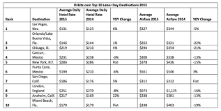 top 10 most popular labor day destinations 2015 orbitz