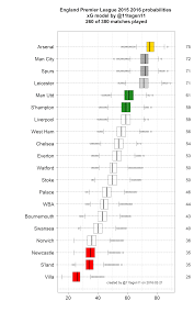 Premier League Table Boxplot Projected League Table Premier League 2015 2016