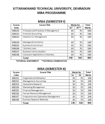 Counselling Skills For Managers Mba Notes Uttarakhand Technical Mba Syllabus 2017 2018