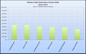 Radio Broadcasting Programs Public Radio News Salaries U2013 Local Npr