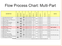 excel process flow chart template pamphlet layout template sales