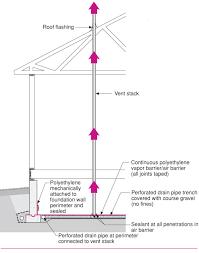 crawl space ventilation fan capillary break at crawlspace floor polyethylene sheeting under