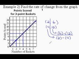 How To Find The Rate Of Change In A Table Rate Of Change From Graph