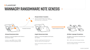 Comfortable Google Translate Flashpoint Linguistic Analysis Of Wannacry Ransomware Suggests
