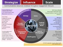 communication strategy click to expand our practice developed a