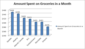 average cost of food cost of food per month food