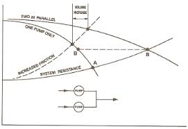 series or parallel pump operation