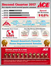 ace hardware reports 4 6 sales gain hbs dealer