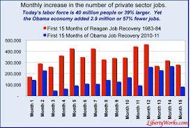 jobs under obama administration obamanomics stifles private sector job creation economy