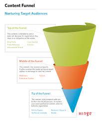 10 essential b2b marketing strategies to grow your professional