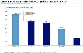 banche cinesi la bolla cinese ed il grande schema ponzi intermarketandmore