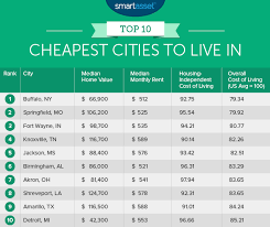cheapest west coast cities the top ten cheapest places to live smartasset