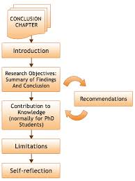Dissertation writing assistance a conclusion   Phd thesis