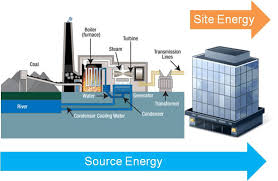What Is The Difference Between Helpdesk And Service Desk The Difference Between Source And Site Energy Energy Star