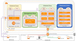 Dc Zoning Map Vpc Subnet Zoning Patterns For Sap On Aws Part 2 Network Zoning