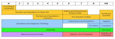 mathematics u2013 curriculum and accountability u2013 collierville schools