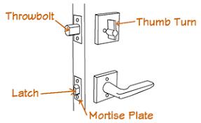 Mortise Interior Door Hardware Door Hardware 101 Your Guide To Purchasing Door Hardware