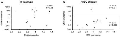 myc u2010driven inhibition of the glutamate u2010cysteine ligase promotes