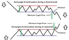 pattern of analysis pattern