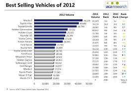 mazda models australia australia top selling car data 2012 shows shift to japanese brands
