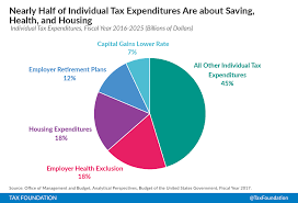 Half Of The United States Corporate And Individual Tax Expenditures 2016 Tax Foundation