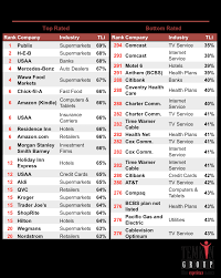 report temkin loyalty index 2016 customer experience matters