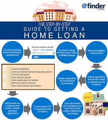 best home loans guide 2017 compare rates from 3 49 finder au