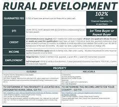 usda rual development kentucky usda rural housing loans kentucky usda rural