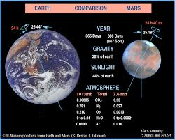 Washington how long would it take to travel to mars images Mars overview gif