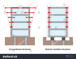 earthquake resistant structure contrast diagram conventional stock