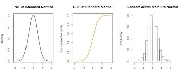Normal Distribution Table Calculator Normal Distribution Functions R Bloggers