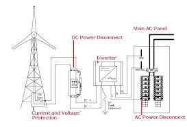 grid tied inverters
