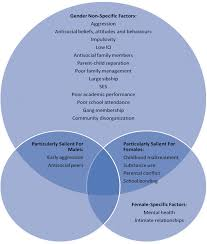 identification and operationalization of the major risk factors