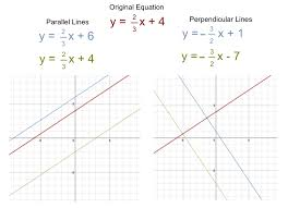solving equations by graphing imagine solving the equation 2x 1 3x 5 algebraically you would solve for x and find the x value that makes the