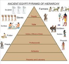 ancient egypt social classes pyramid pictures to pin on pinterest