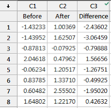 understanding t tests 1 sample 2 sample and paired t tests