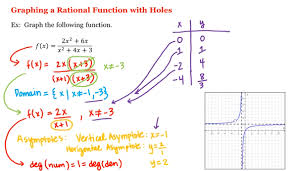 math 1a 1b pre calculus graphing a rational function with holes