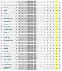 vanarama national league table the national league on twitter vanarama national league table