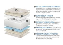 Beautyrest Gel Memory Foam Mattress Topper Are Memory Foam Mattresses Good For Toddlers Mattress