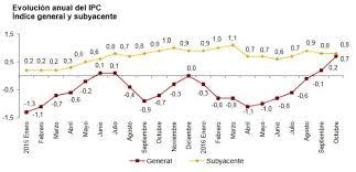 cuanto es el incremento del ipc ao 2016 el ipc sube en octubre hasta el 0 7 la tasa más alta en tres años