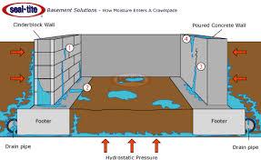 crawl space repair encapsulation vapor barriers