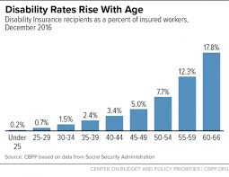Social Security Retirement Age Table Chart Book Social Security Disability Insurance Center On