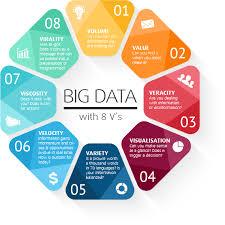 bid data big data technology with 8 v盍s m brain market media