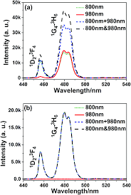 mechanisms of the blue emission of nayf 4 tm 3 nanoparticles